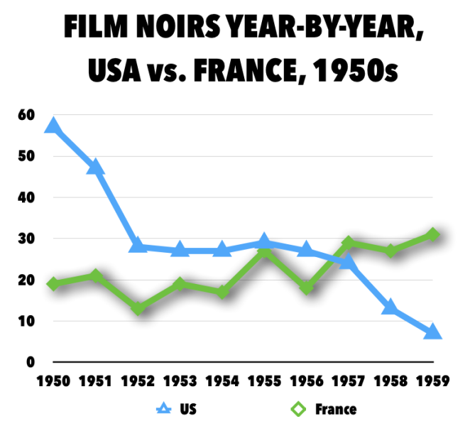 Film Noir 1950-59 USA v France.png