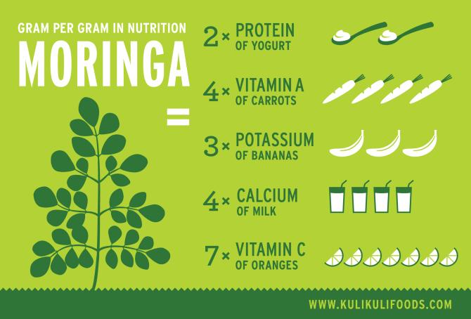 002 Moringa Nutrition Infographic .png